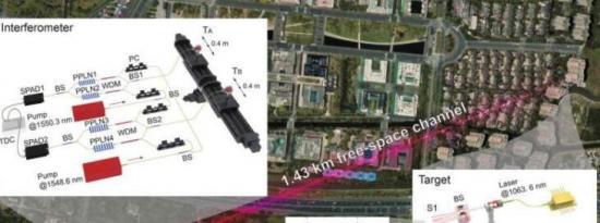 高空间分辨率干涉技术进入多波长时代
