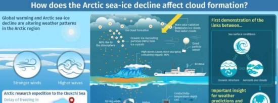 更高的波浪如何导致更多的冰云