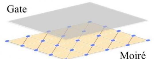 研究人员在实现电荷序增强电容